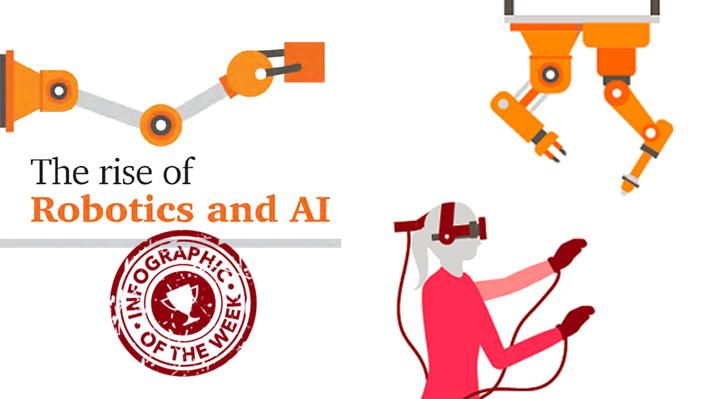 Historie van AI en robotisering